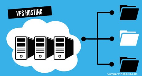 5 Different VPS Hosting Providers That Are Important For Businesses And Organizations