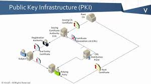 Does PKI Secure Everything Online: Here Is What You Need To Know
